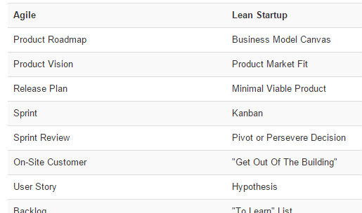 Agile and Lean Start Up terms compared