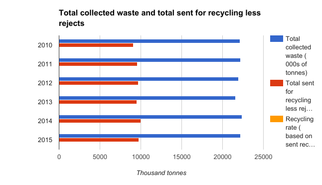 Total collected waste and total sent for recycling less rejects