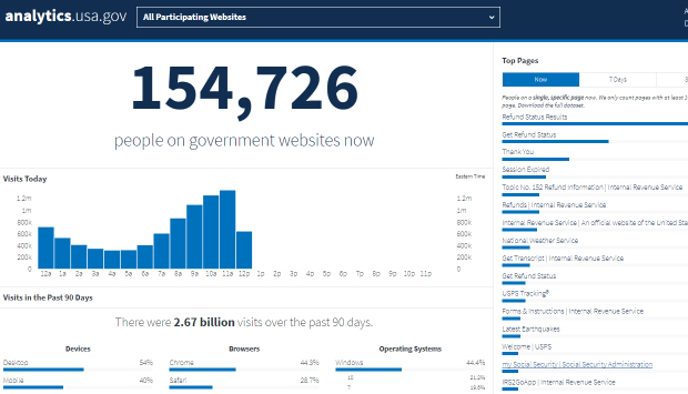 A screenshot of the analytics USA.gov dashboard, showing users on government sites, vertical bar chart of visits and horizontal bar charts of top pages visited, devices, browsers and operating systems