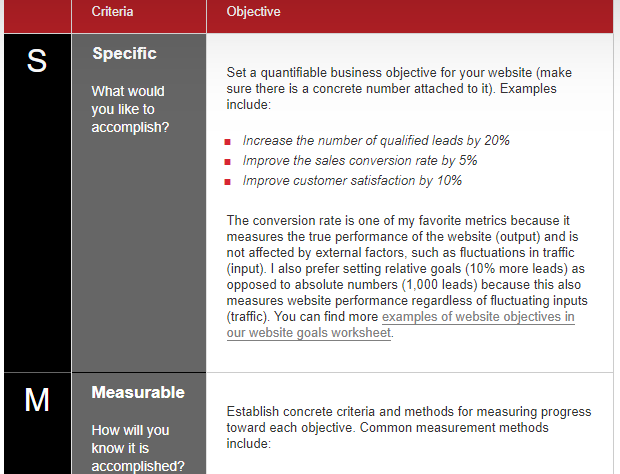 Images showing cropped table showing 2 of the criteria - Specific, Measurable with corresponding Objectives.