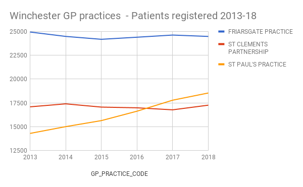 Chart with line graph showing number of patients registered at Friarsgate, St Clements and St Paul's practice - with growth at St Paul's