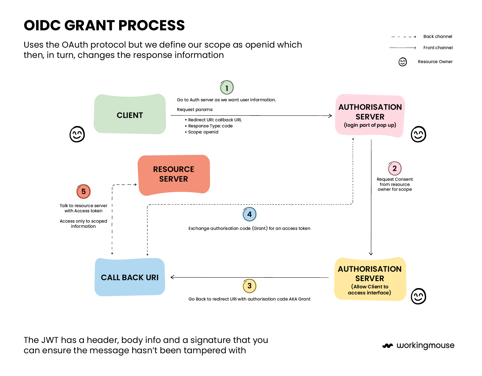 OIDC Process