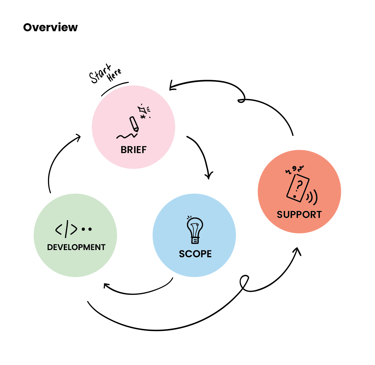 Figure 1: Our Way of Working process