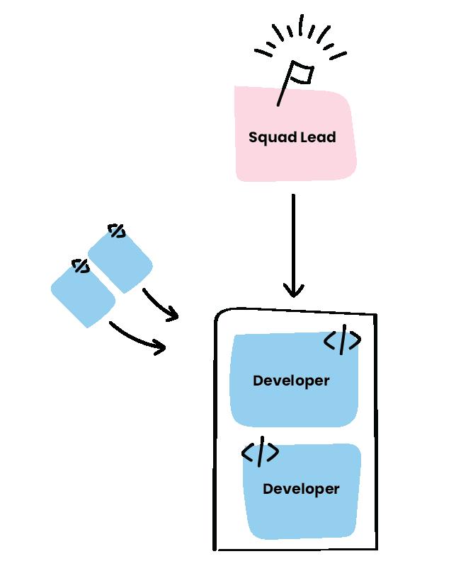Squad structure