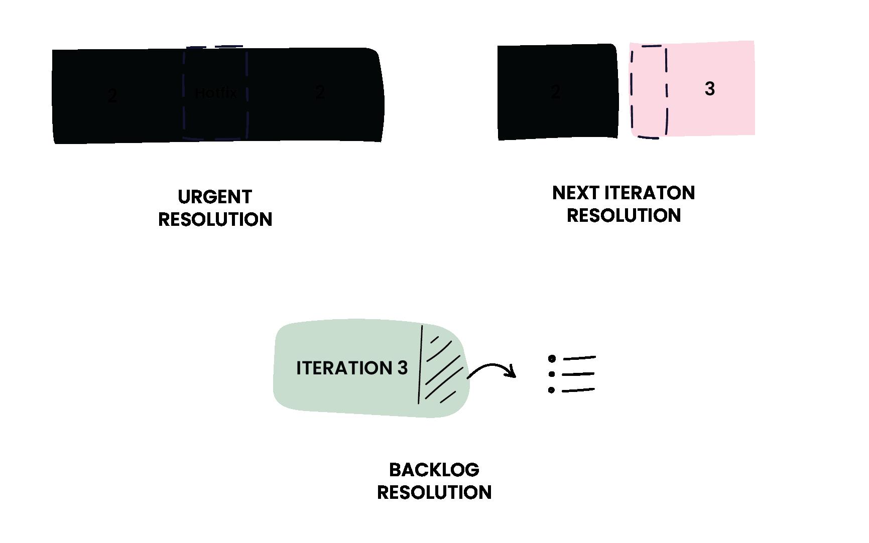 Iteration backlog infographic