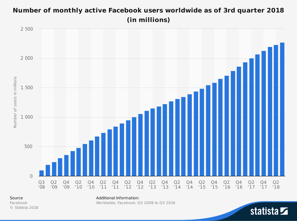 A graphic showing the steady rise of Facebooks monthly users up to 2500-million over the 3rd quarter of 2018