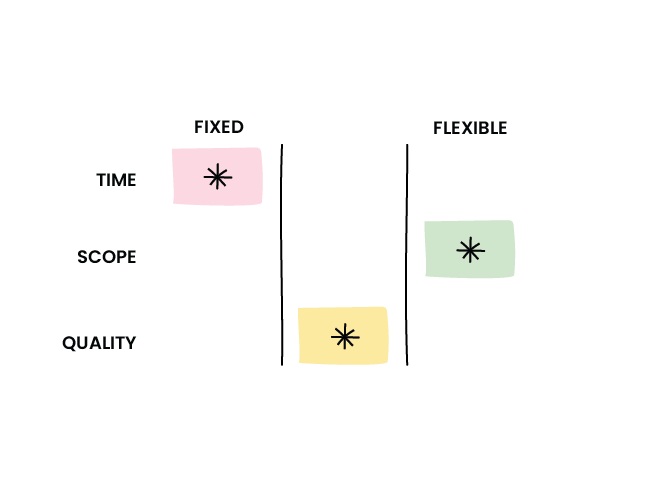 An illustrated table depicting the sliders for time scope and wuality being flexible or fixed