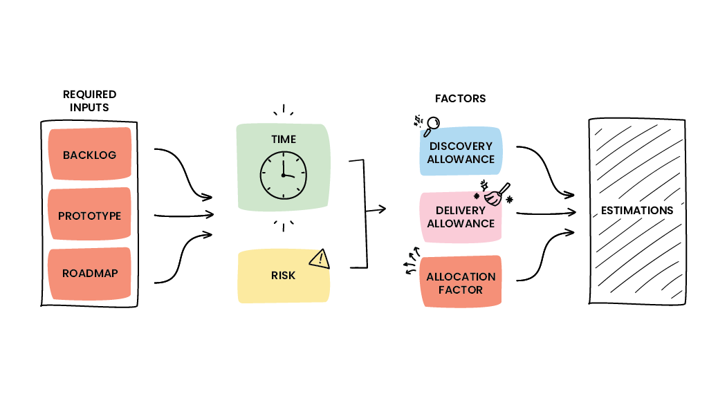 An illustration depicting the inputs and risks associated with estimations in software development