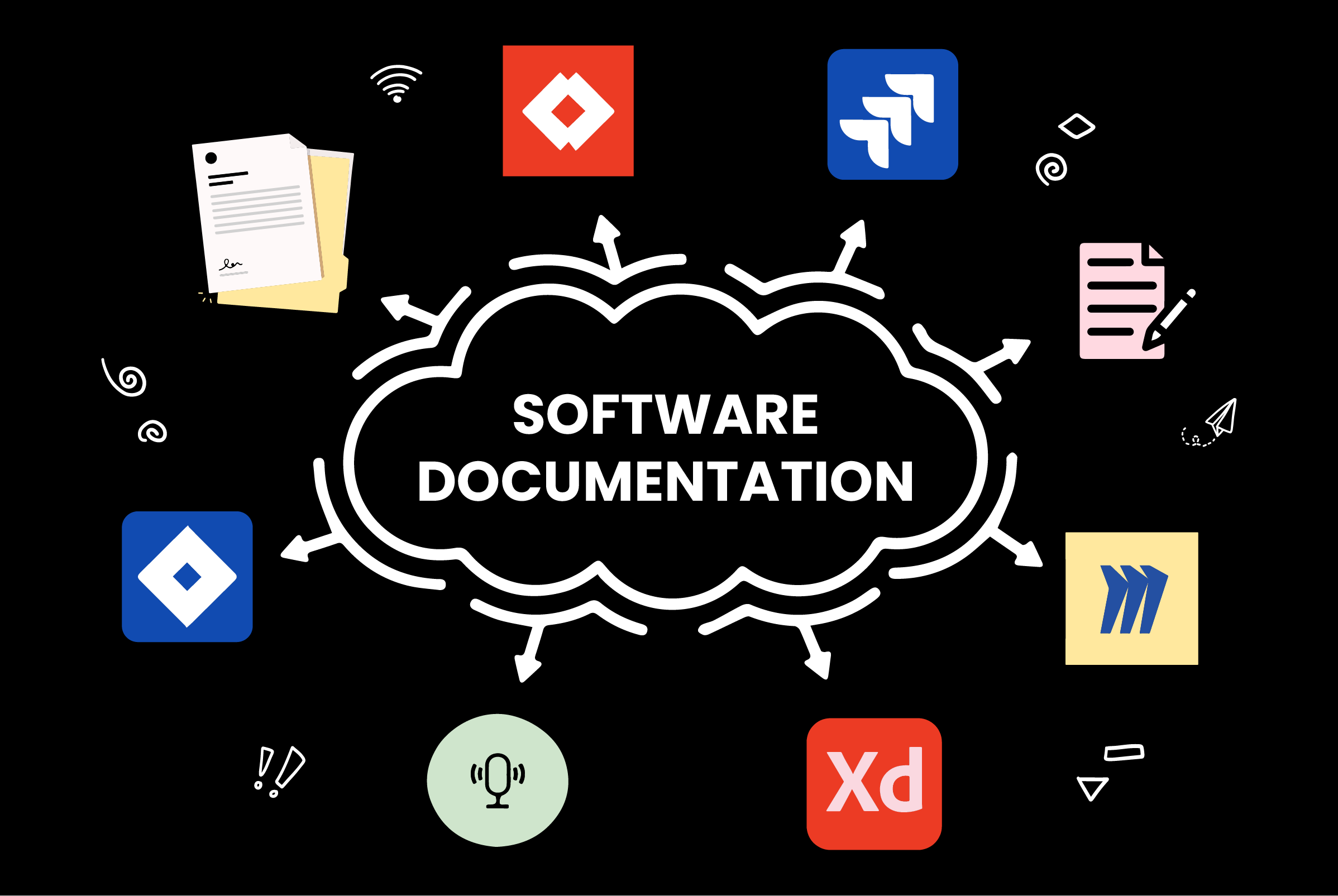 A word cloud with 'Software Documentation' in the middle. Around the outside are icons for Adobe XD, jira, confluence, note taking, recordings and more.