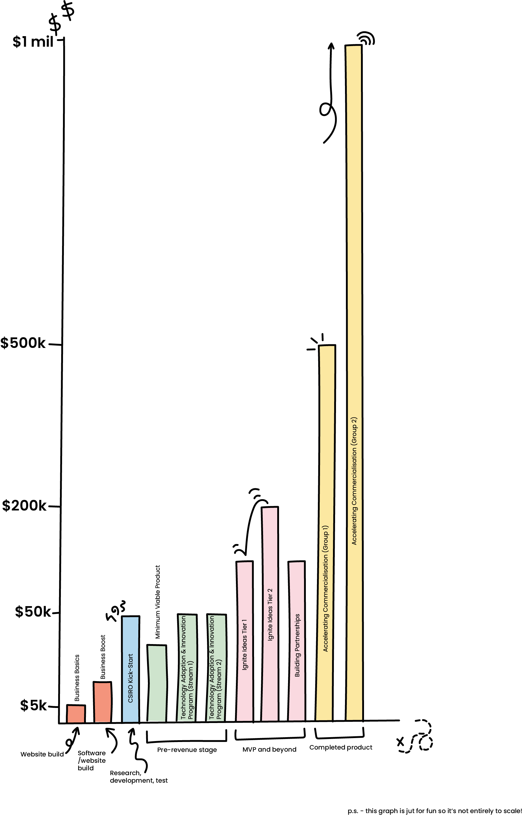 A graph showing the different grants available and how much money is available