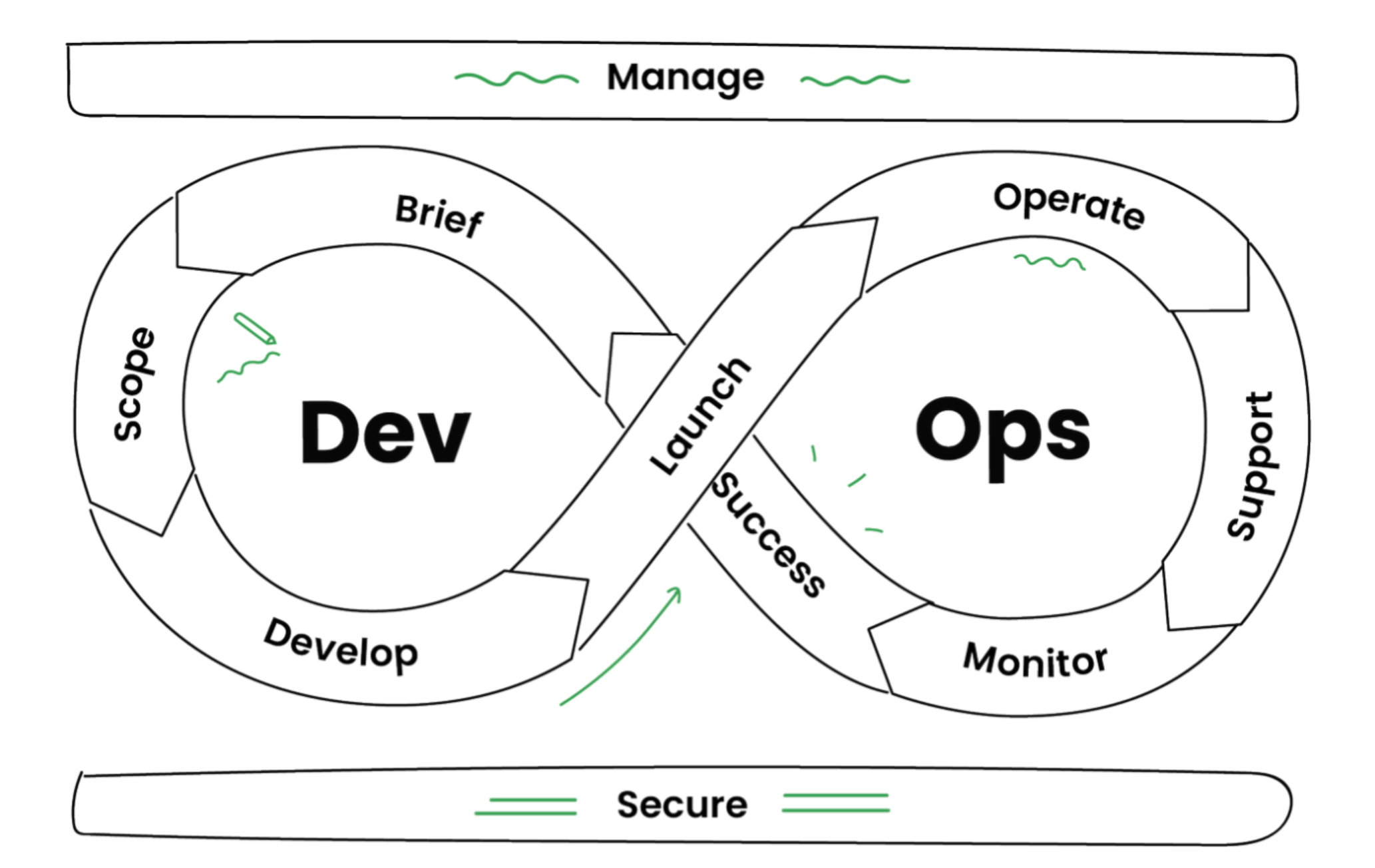 An infinity symbol graphic showing the DevOps cycle