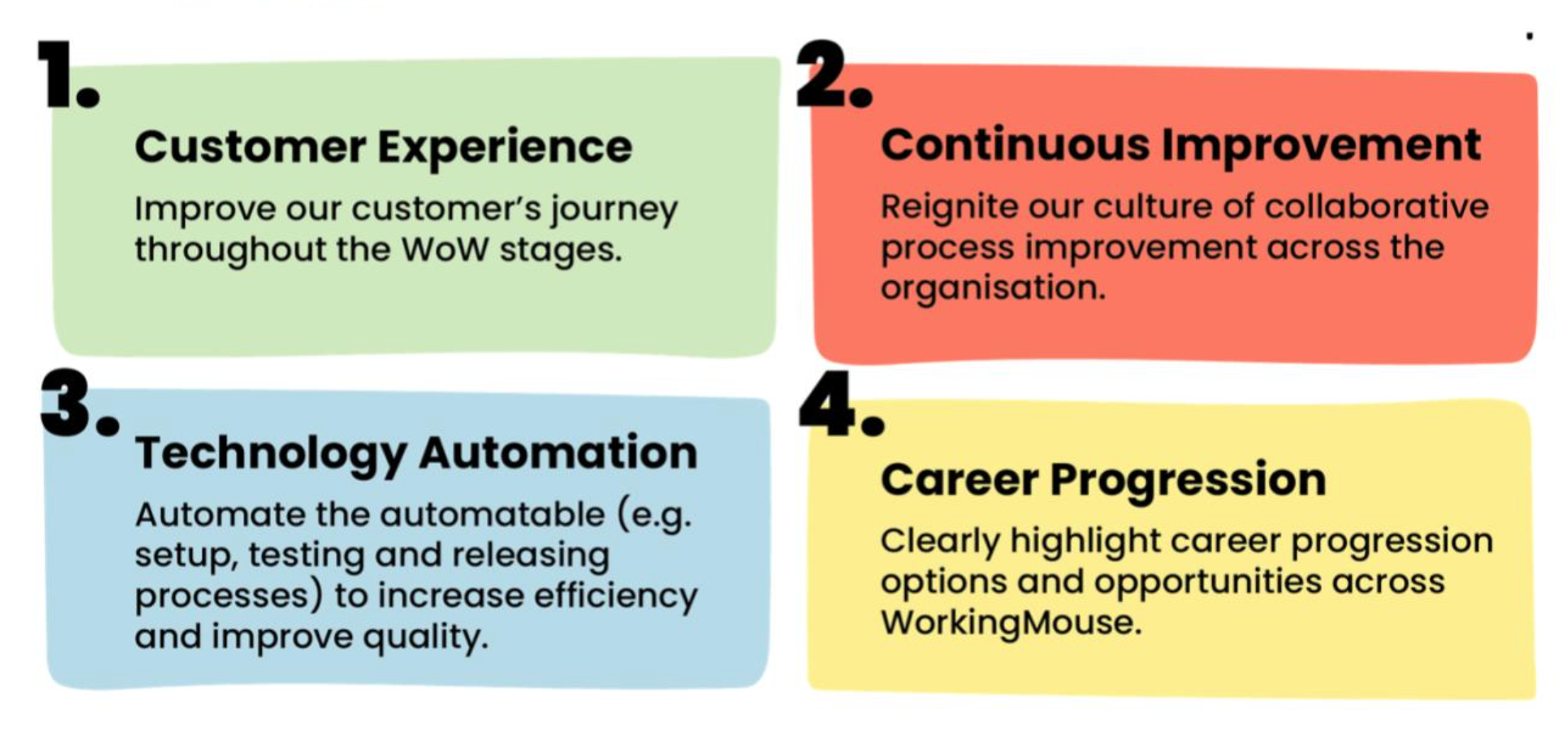 A graphic showing our four strategic pillars for the year
