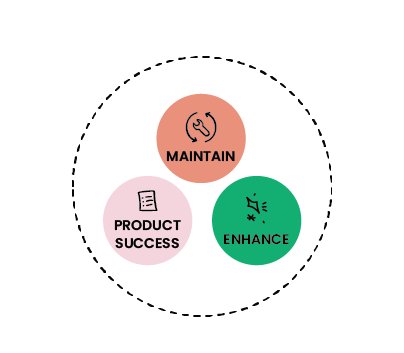 An illustration showing the three focuses of support: maintain, product success and enhance.