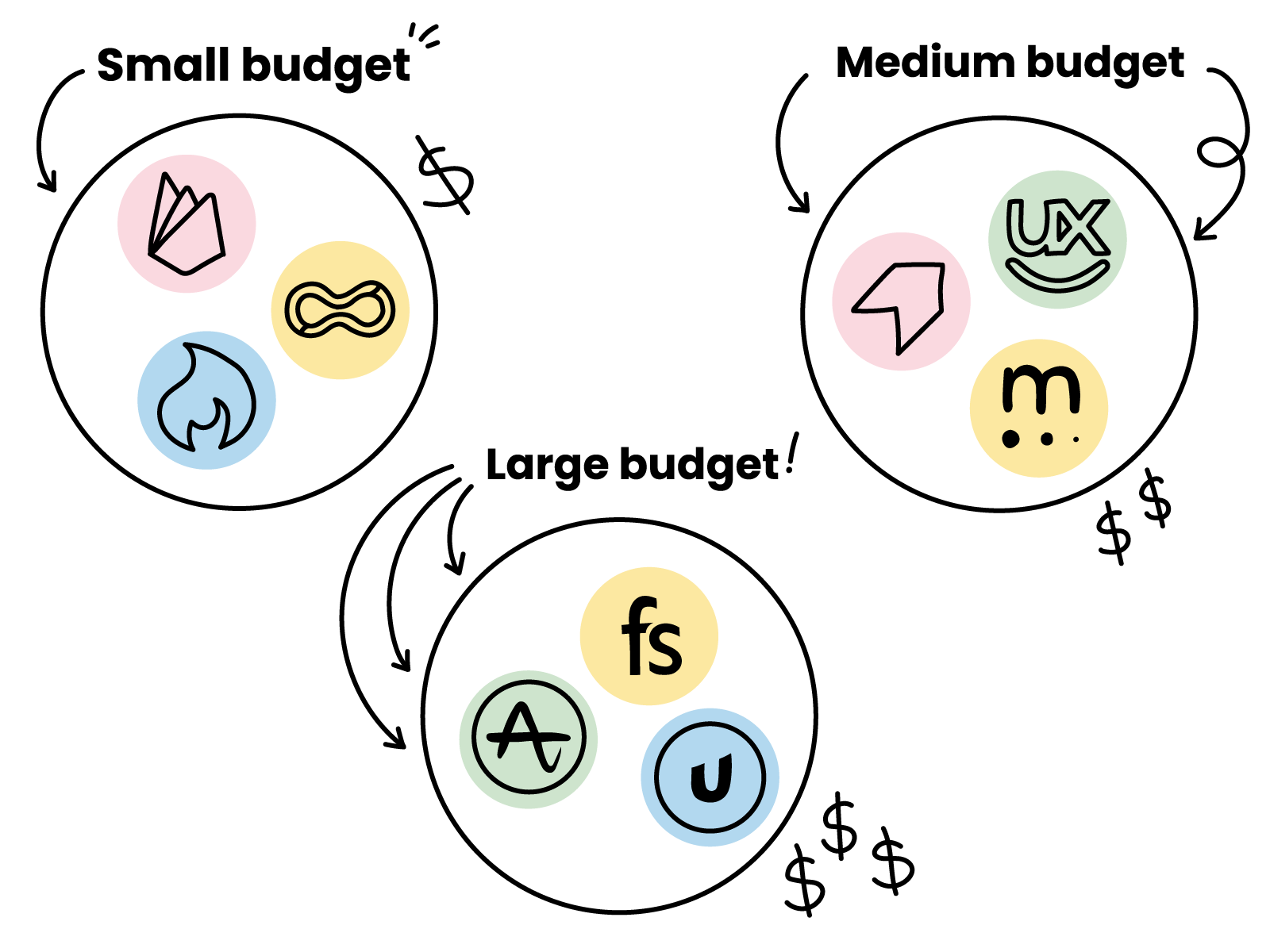 An illustration showing the various analytics tools discussed in this blog, including smartlook, pendo & fullstory, segmented into buget tiers for small, medium and large budgets.