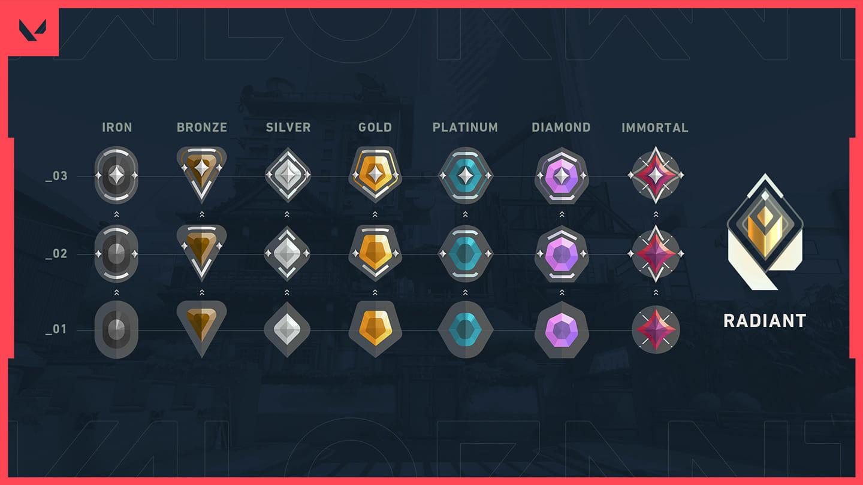 Details of Valorant's Ranked mode revealed! 4