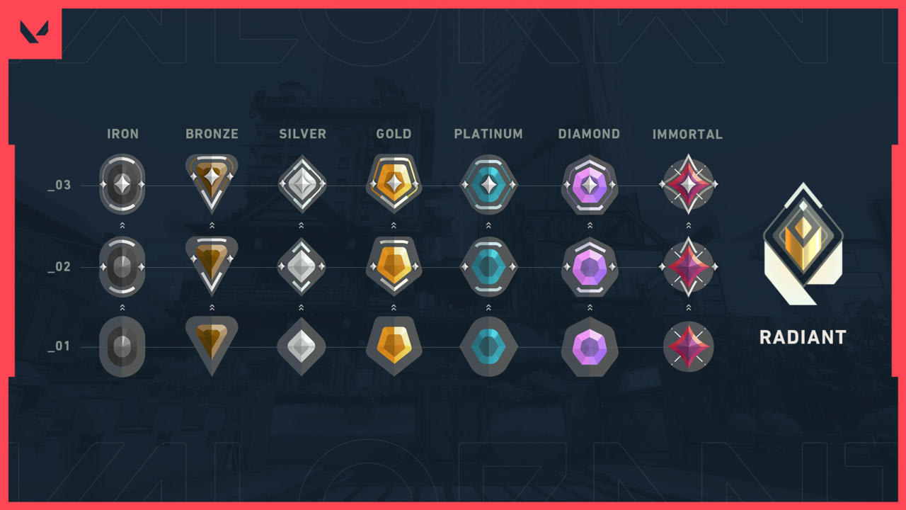 Competitive Rank System in Valorant: All you need to know 1