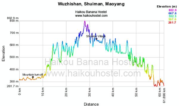 Wuzhishan-Shuiman-Maoyang