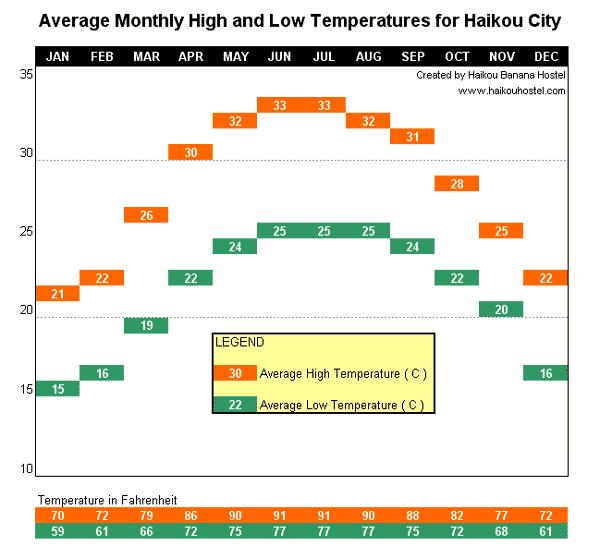 Average Temperture Ranges for Haikou