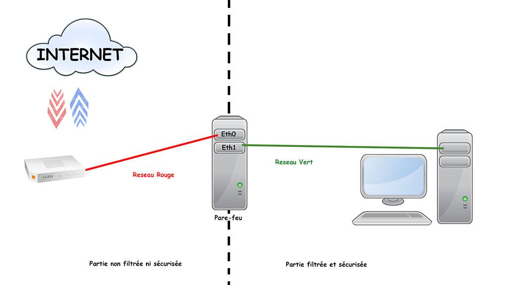 Le pare-feu avec les deux cartes réseaux