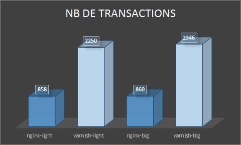 Nombre de transactions traitées