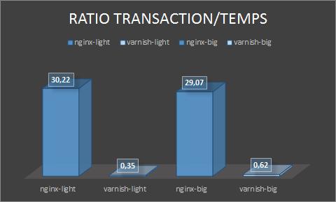 Le ratio entre nombre de transaction et le temps. (le plus petit est le meilleur)