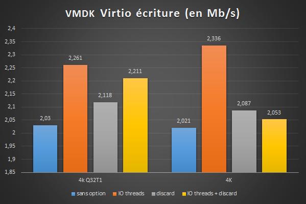 vmdk-write-4k-option