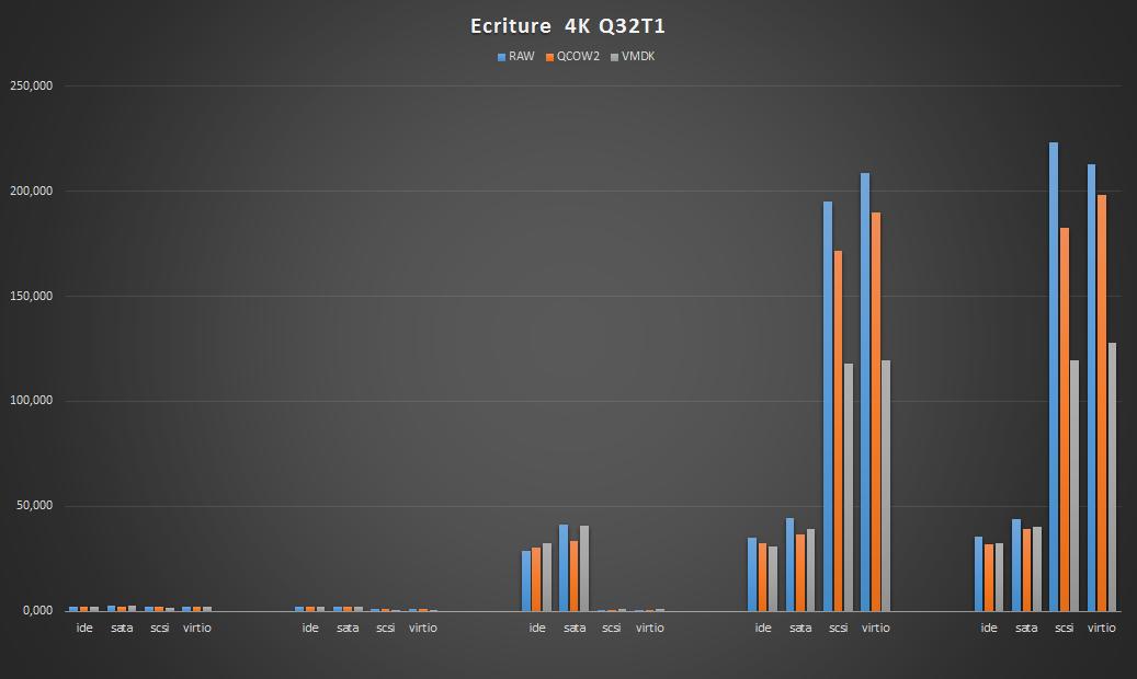 4k-q32t1-write