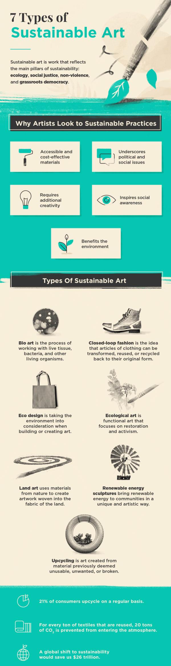 Sustainable art infographic.