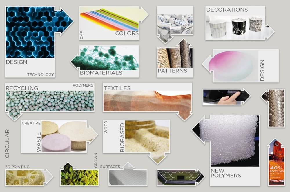 """Graphic showing the span of research on materials; including biomaterials and circular design projects.<span class=""""sr-only""""> (opened in a new window/tab)</span>"""
