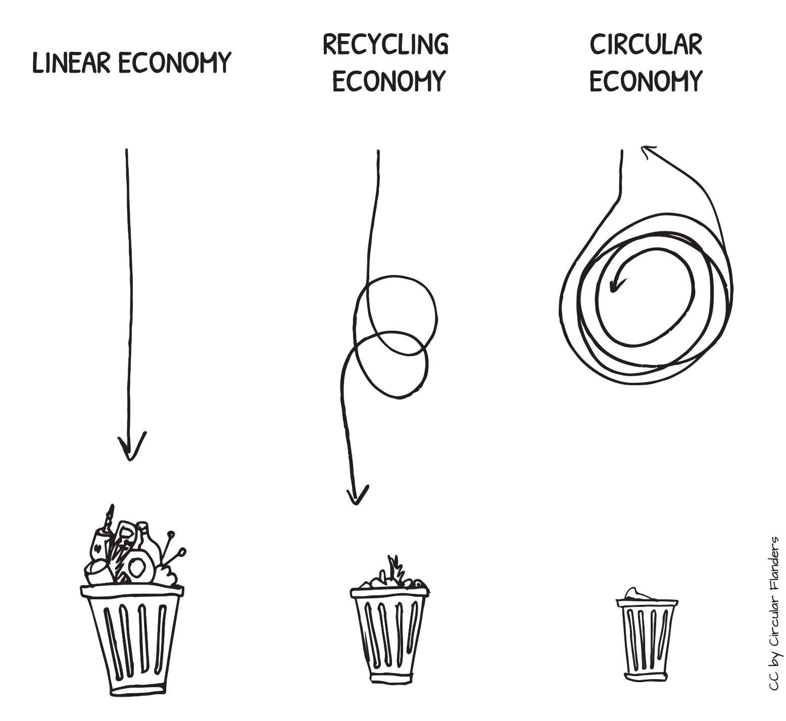 A sketch showing the difference between linear economy (where goods go to waste after one use), recycling economy (where goods get reused and then eventually go to waste) and circular economy (where goods cycle indefinitely without going to waste).