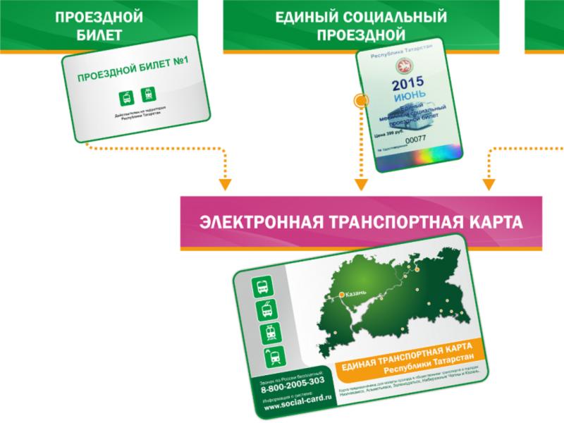 Как перекинуть с карты сбербанк на ттс карту