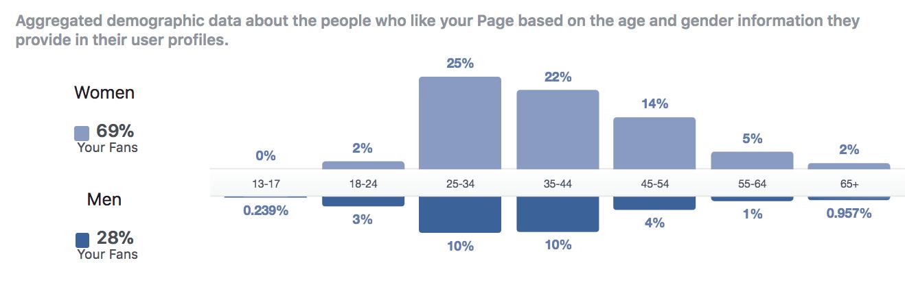 Facebook Insights MSG