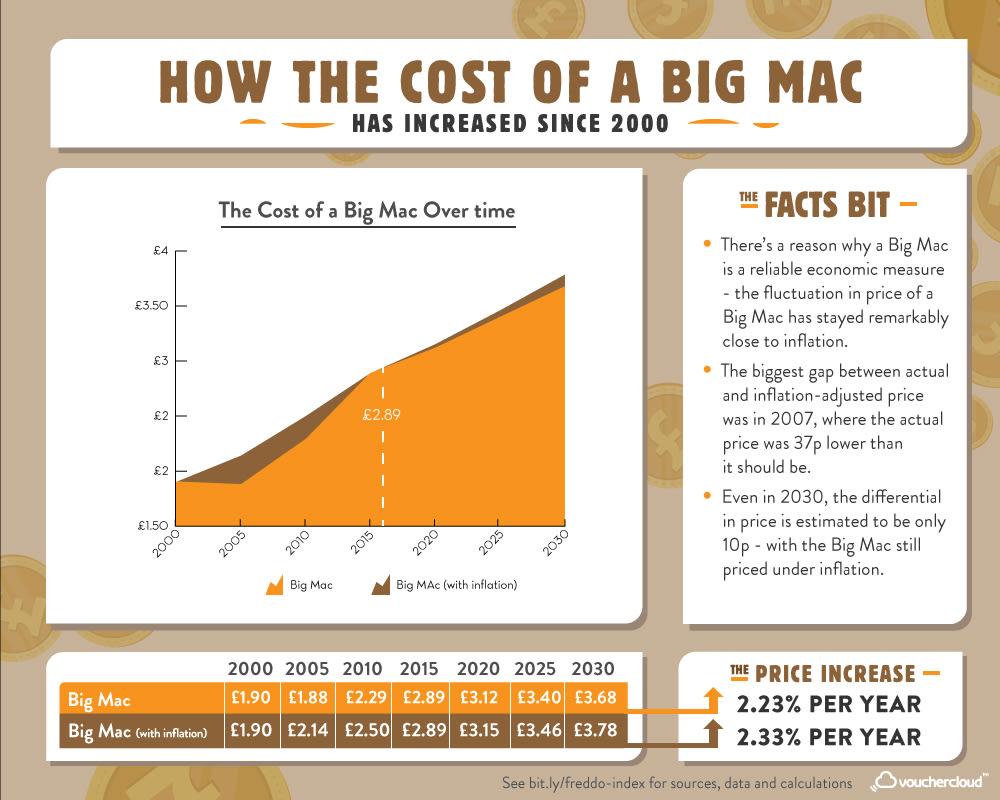 Big Mac Inflation Price Index