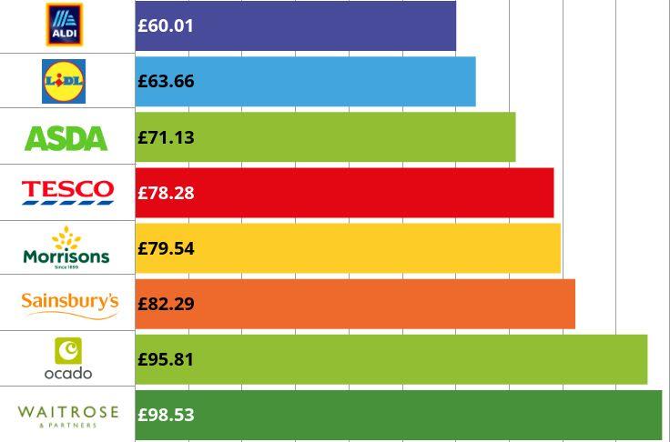 Which? supermarket prices comparison