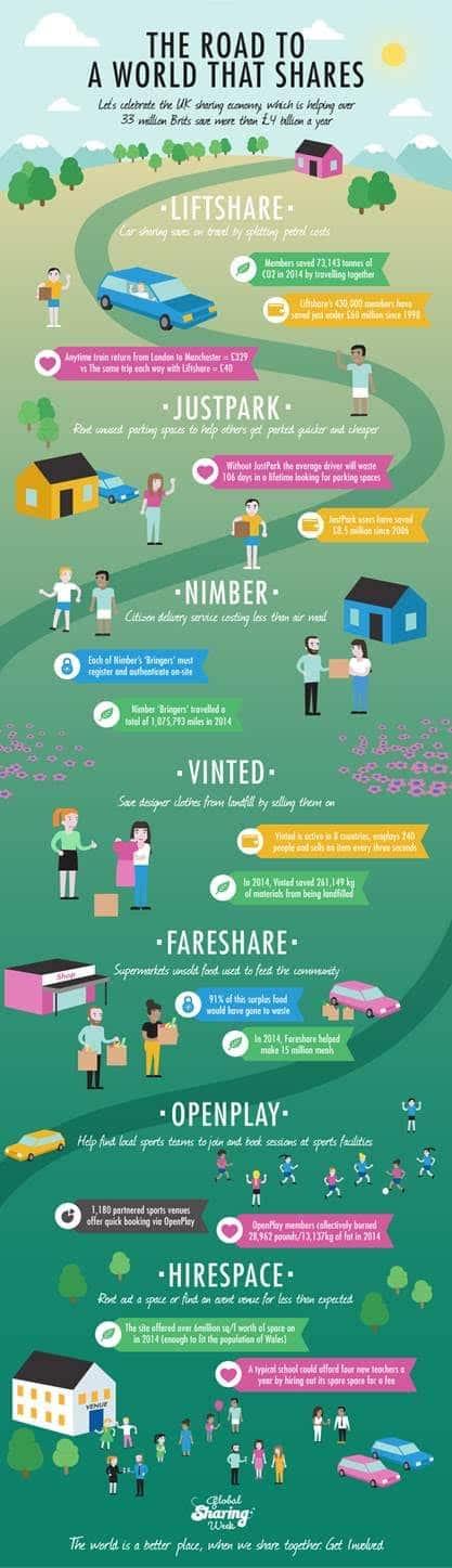 Sharing Economy Week Infographic
