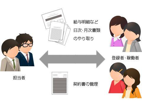 タイムシートや給与明細・源泉徴収票、契約書の書類のやりとりが大変