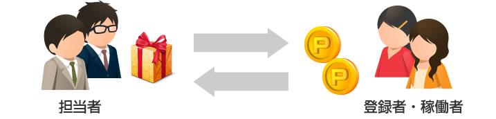 スタッフ向けマイページイメージ図