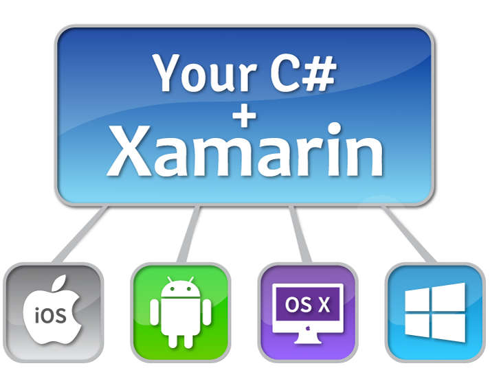 Reasons to use Xamarin for cross platform mobile development www.xamarin.com