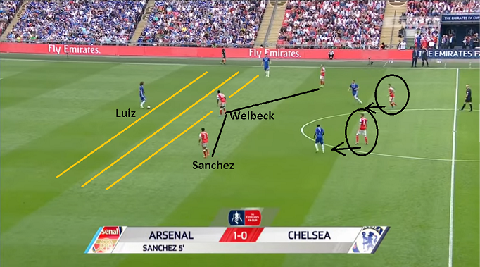 Arsenal's Tactics