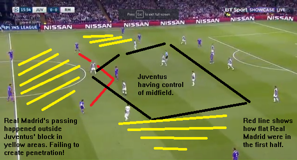 Juventus created blocks in the cntre of midfield