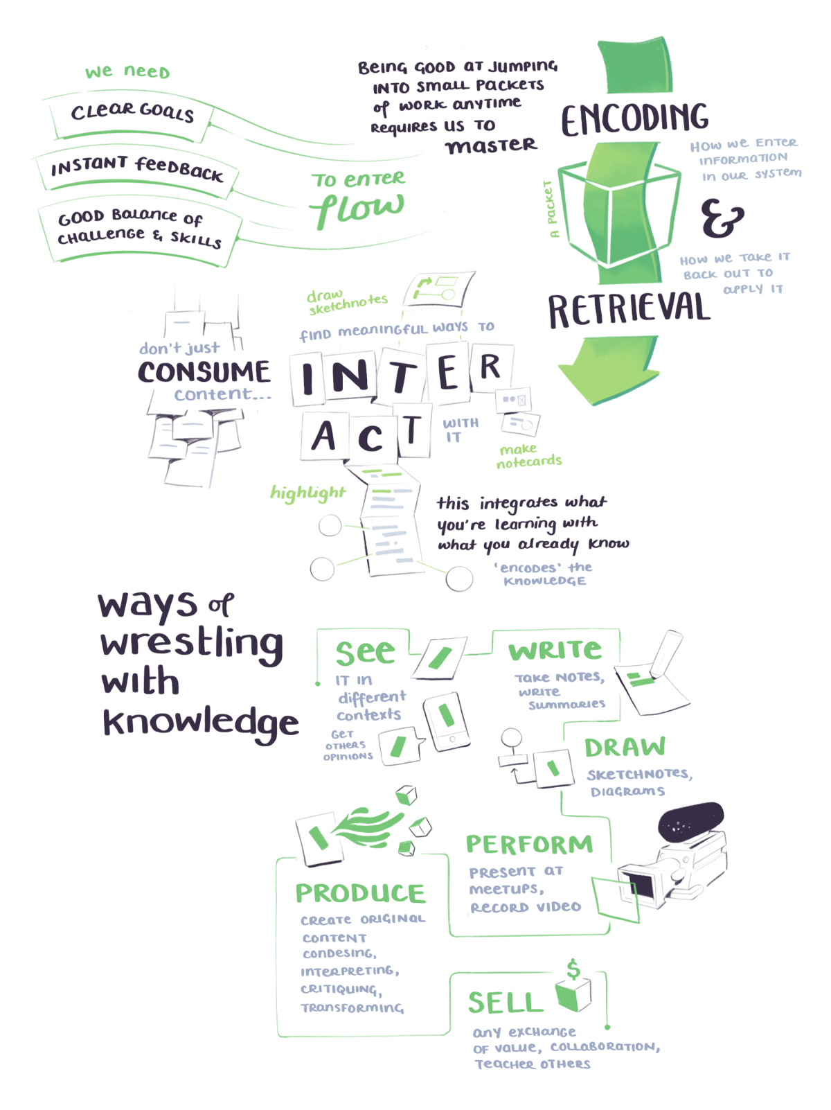BASB sketchnotes on wrestling with knowledge by interacting with it in meanginful ways