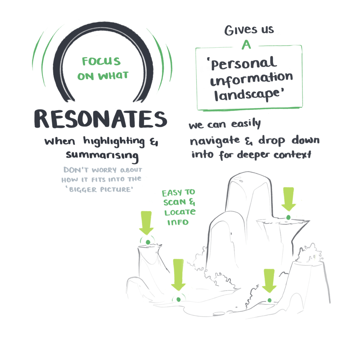 BASB sketchnotes on focusing on what resonates when summarising your notes