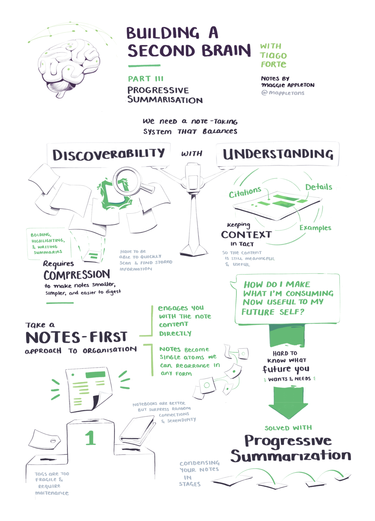 BASB sketchnotes on balancing discoverability with understanding in your notes