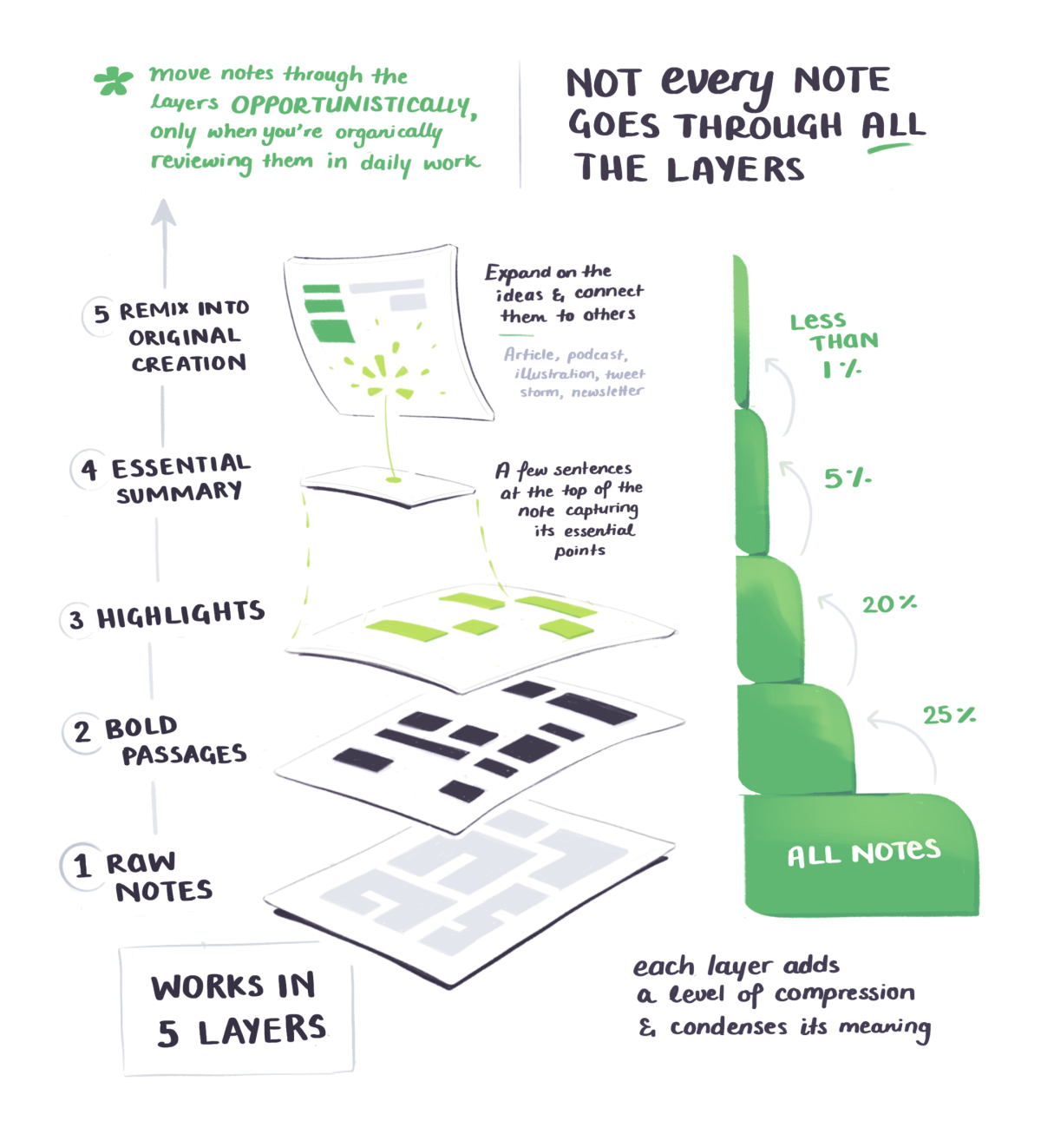 BASB sketchnotes on putting your notes through 5 layers of progressive summarisation