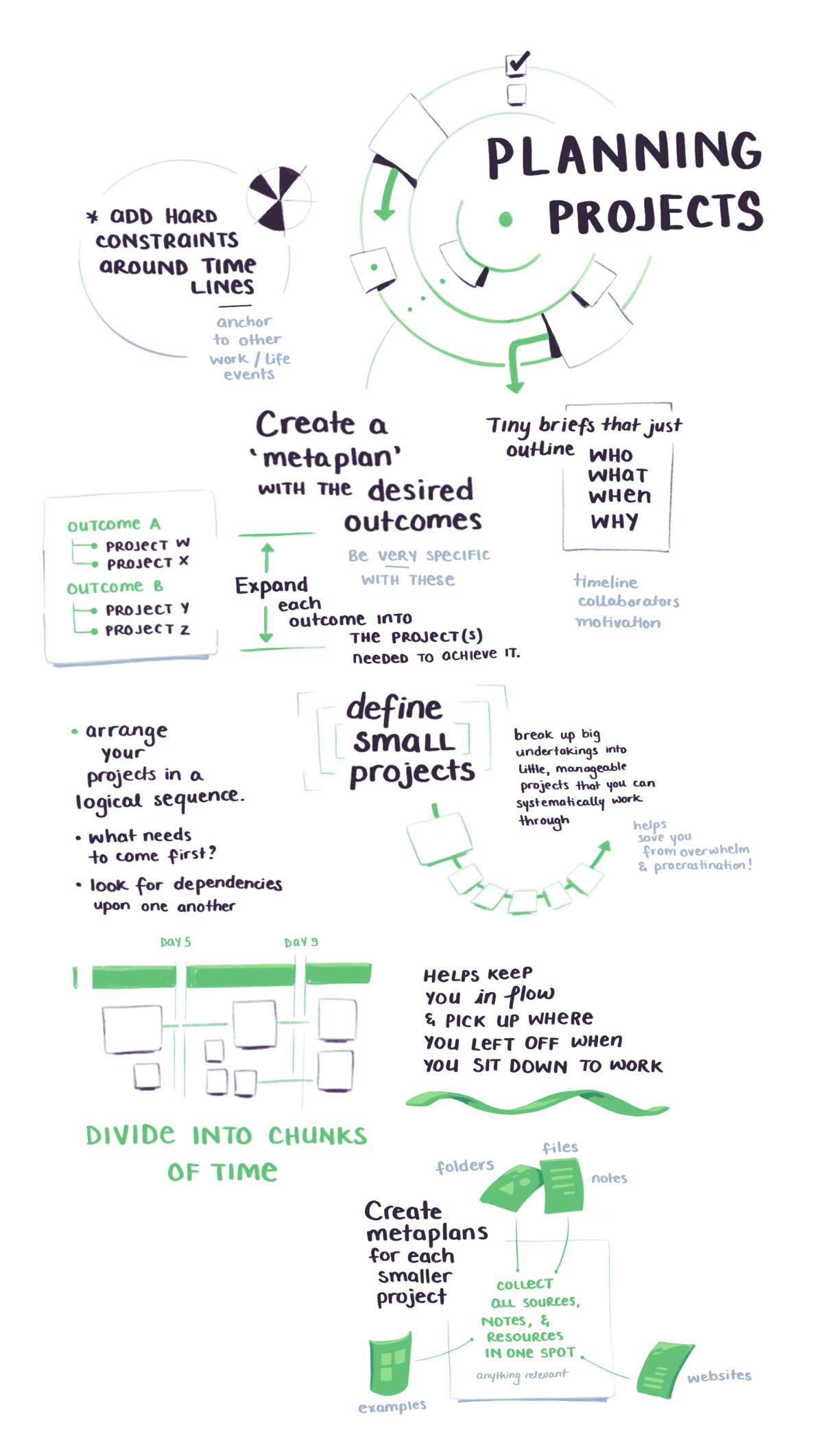 BASB sketchnotes on creating metaplans before you start your project