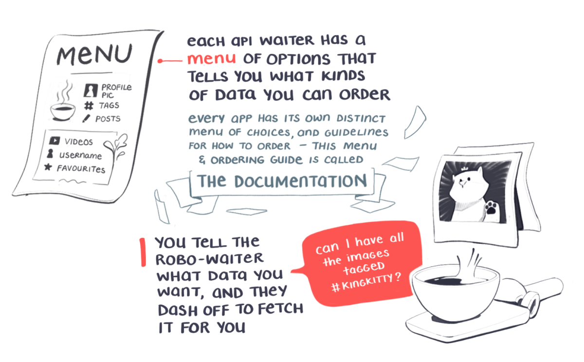illustrated notes on APIs