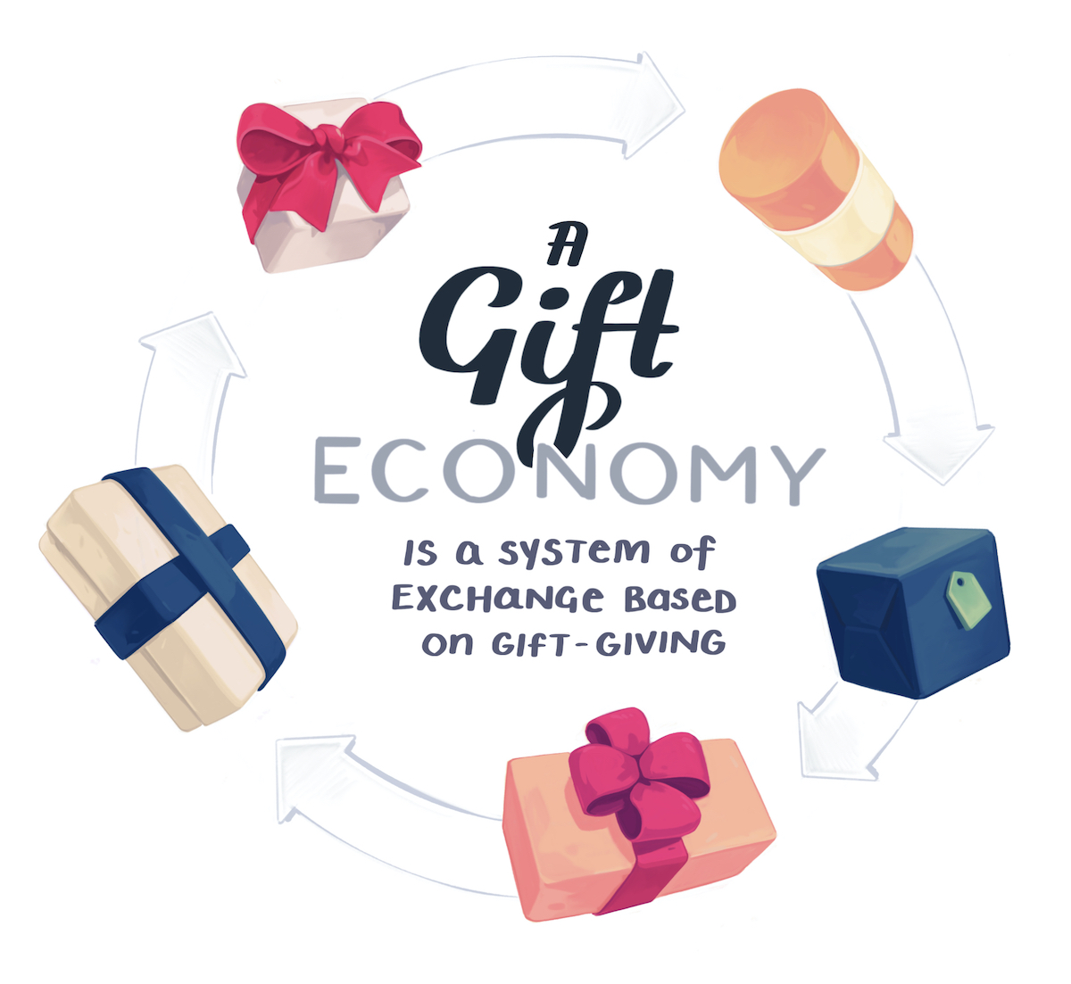 Gift economies are systems of exchange based on gift-giving
