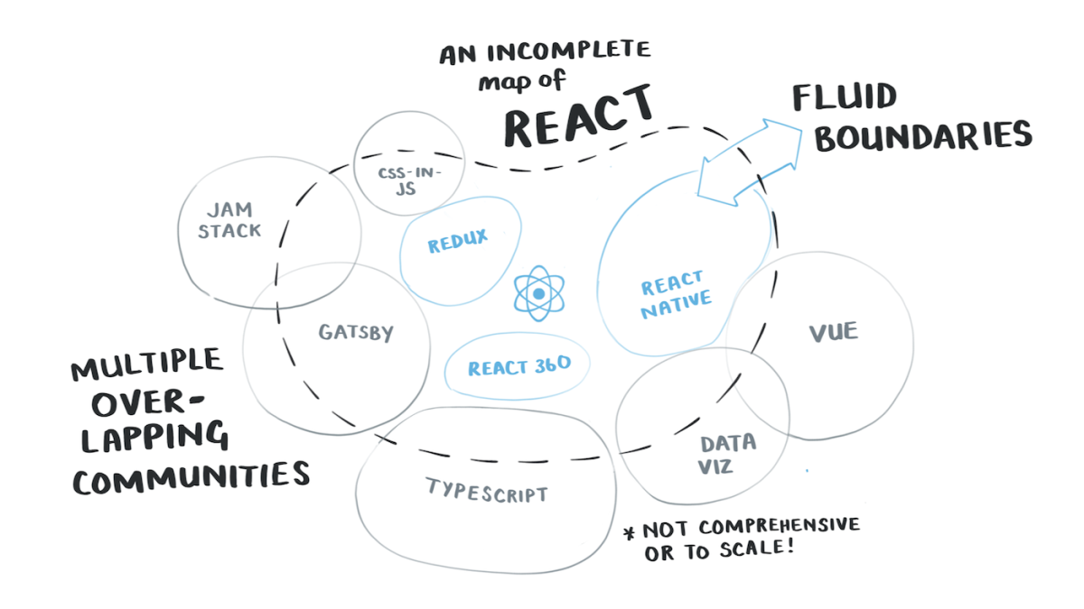 A hand drawn map of the react community