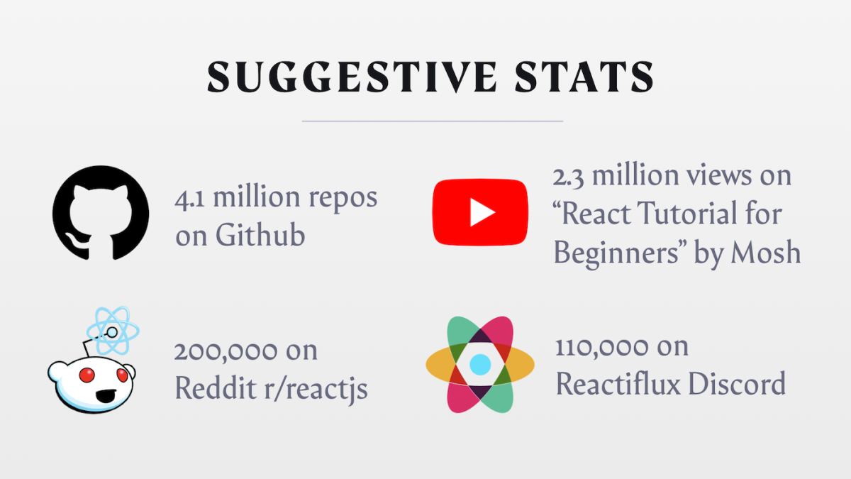 Stats on how many React developers participate in Github, Reddit, and Dsicord groups