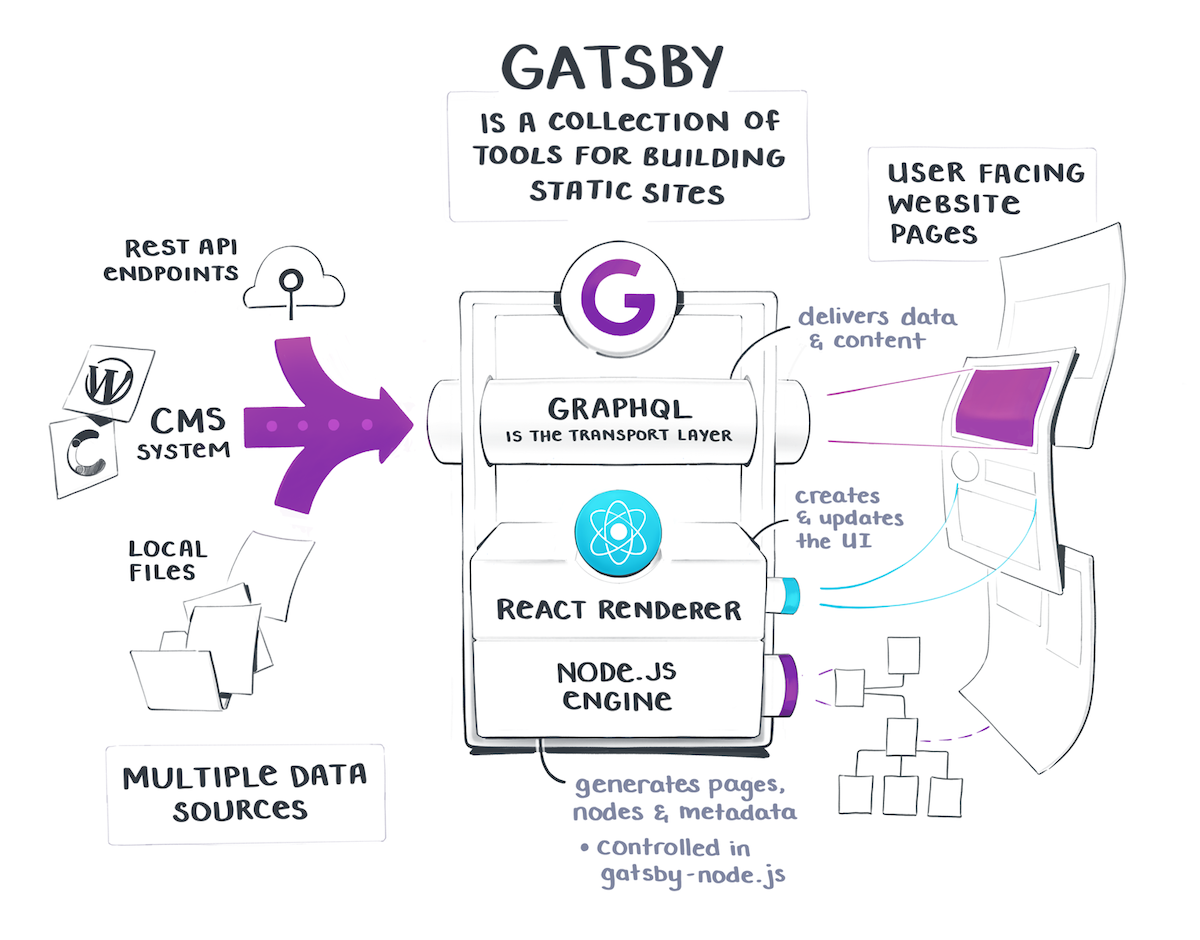 Gatsby is a collection of tools for building static sites